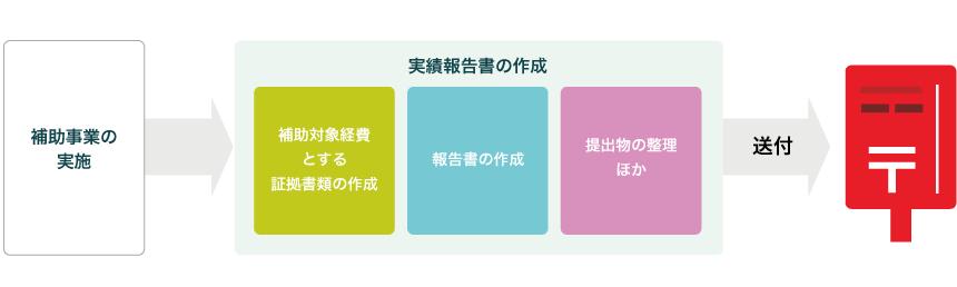 実績報告書のまとめ方コーナー 日本商工会議所 平成30年度予備費 ...